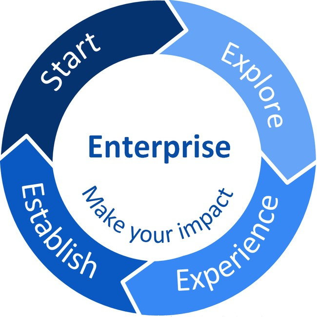 enterprise and innovation at Lucy